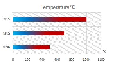 temperature-glasswoll